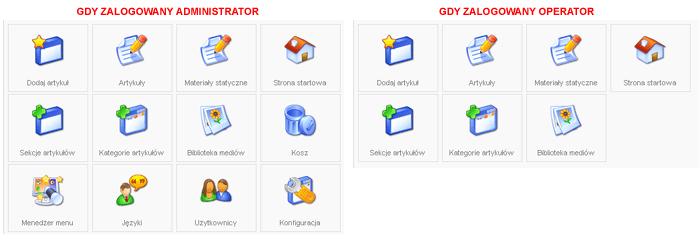 Różny zestaw ikon skrótów w panelu kontrolnym administratorów i operatorów