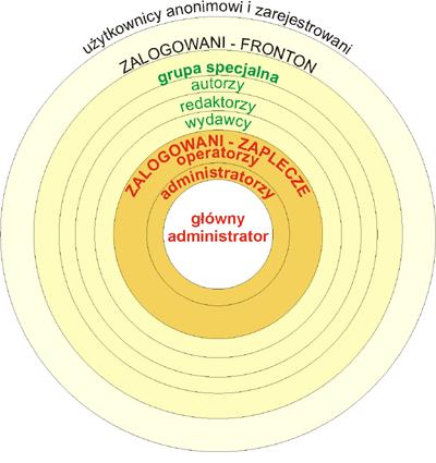 Struktura grup użytkowników Joomla!