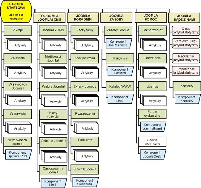 Mapa witryny