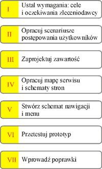 Etapy projektowania serwisu