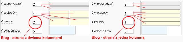 Parametry bloga